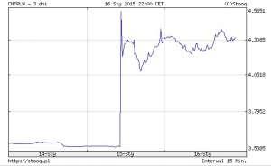 Dramatyczny wzrost kursu franka szwajcarskiego