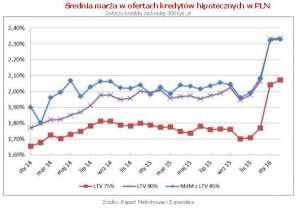 Rynek nieruchomości na początku 2016 roku – analiza