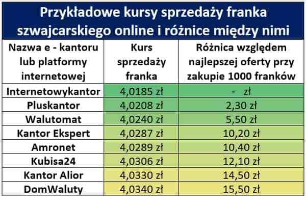 Kurs franka online